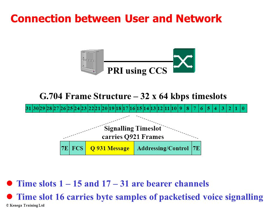 Connection between User and Network