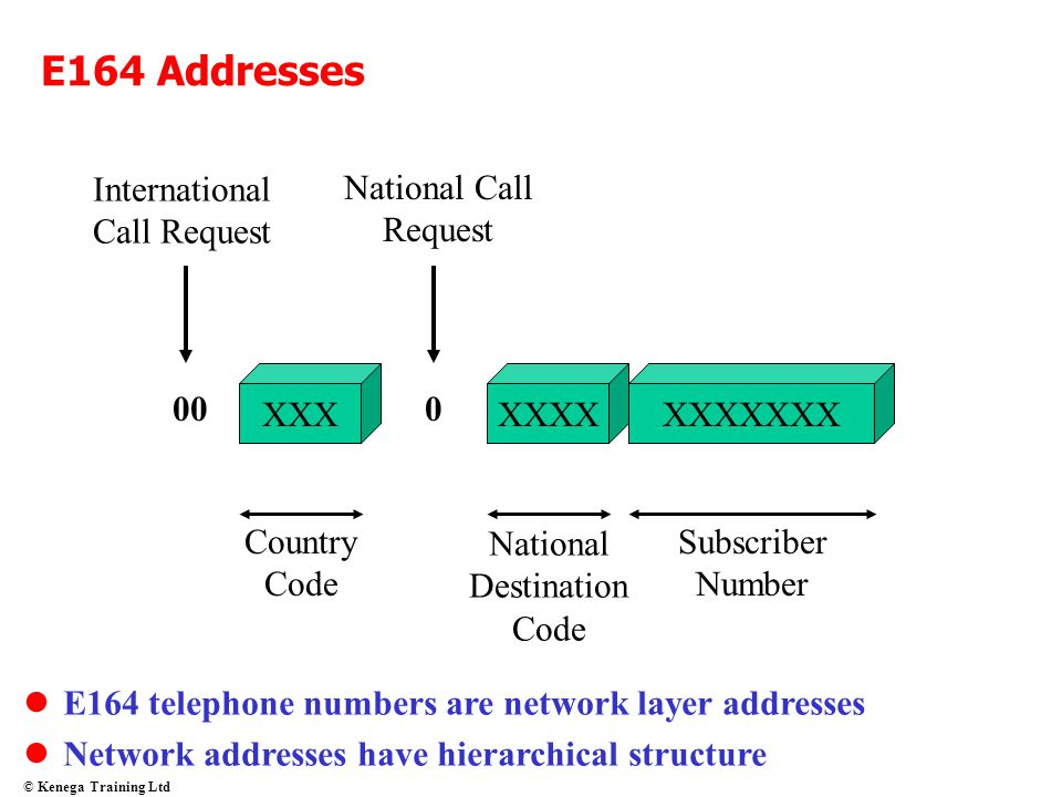 E164 Addresses International Call Request National Call Request XXX