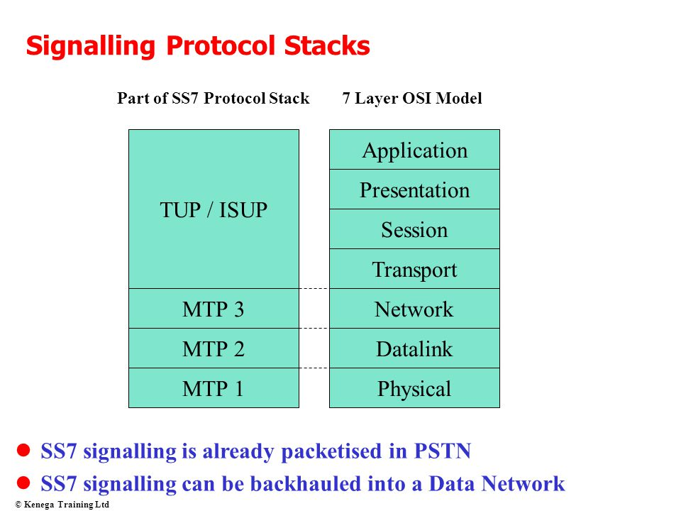 Signalling Protocol Stacks