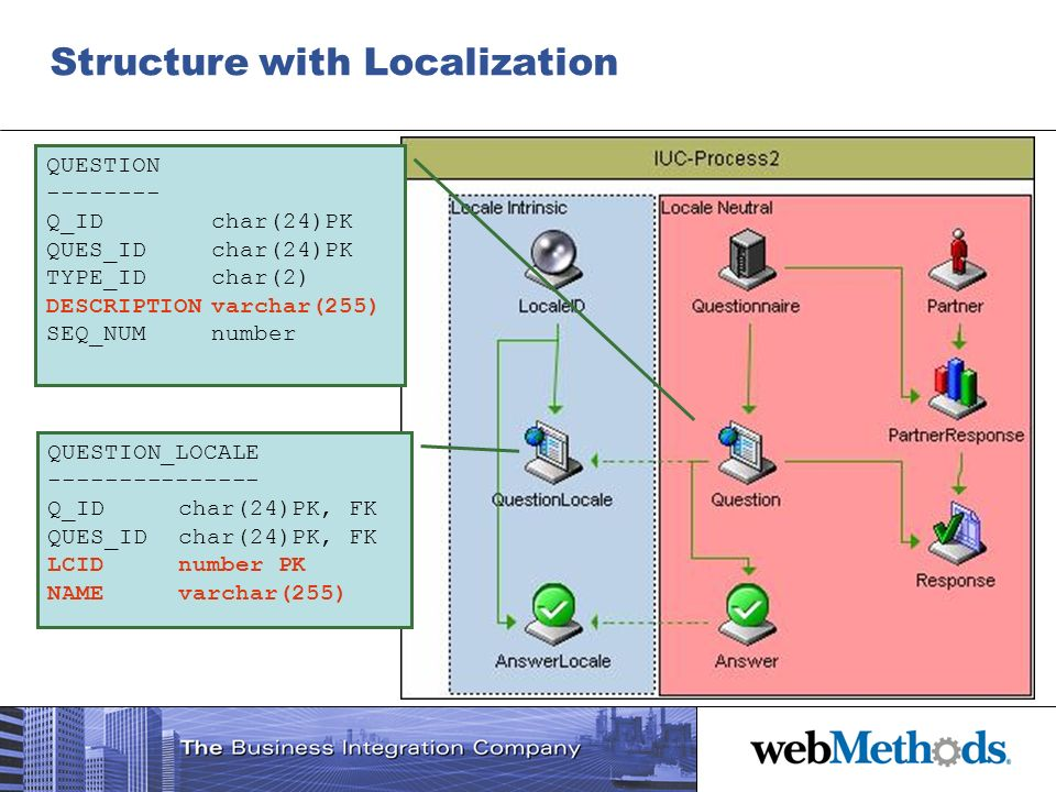 Structure with Localization