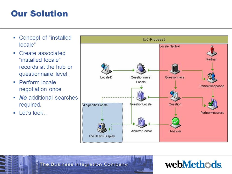 Our Solution Concept of installed locale