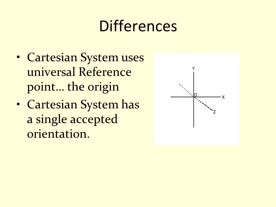 Differences Cartesian System uses universal Reference point… the origin.