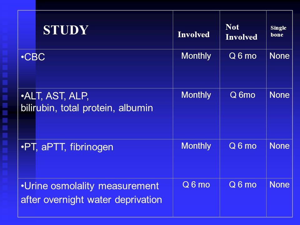 STUDY CBC ALT, AST, ALP, bilirubin, total protein, albumin