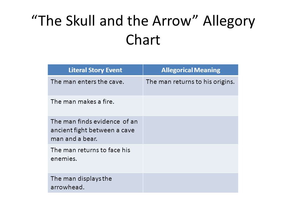 The Skull and the Arrow Allegory Chart