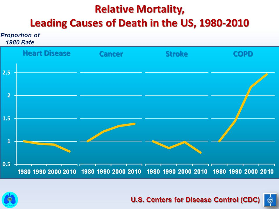 Relative Mortality, Leading Causes of Death in the US, 1980-2010
