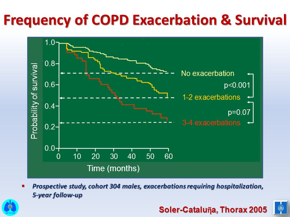 Frequency of COPD Exacerbation & Survival
