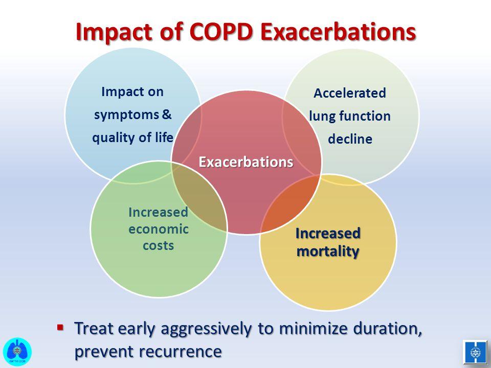 Impact of COPD Exacerbations