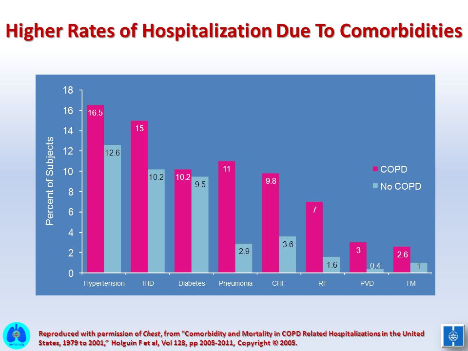 Higher Rates of Hospitalization Due To Comorbidities