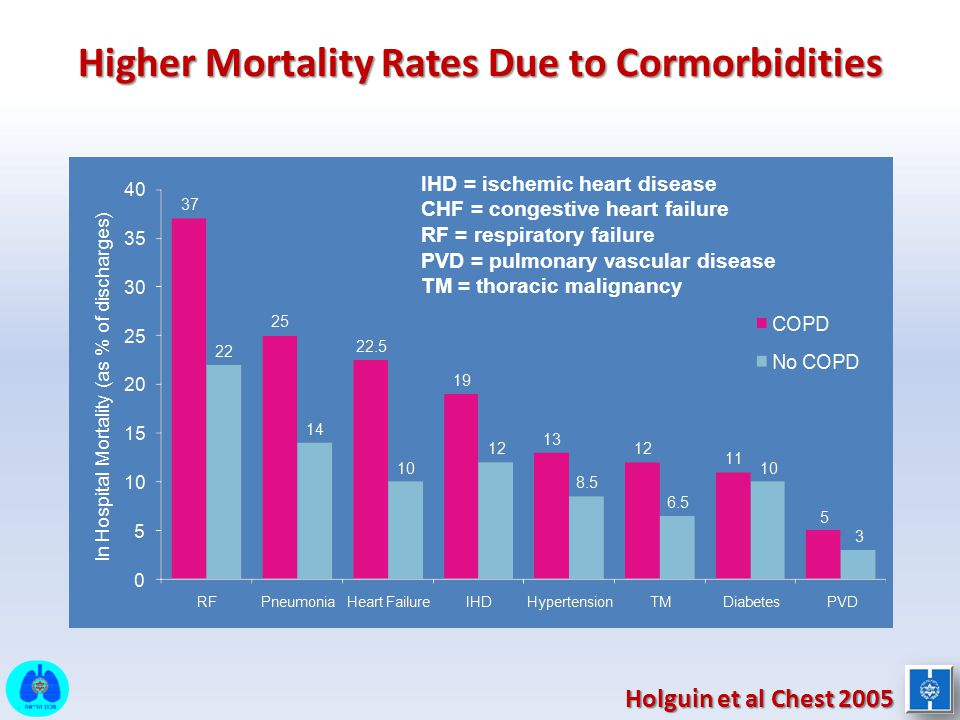Higher Mortality Rates Due to Cormorbidities