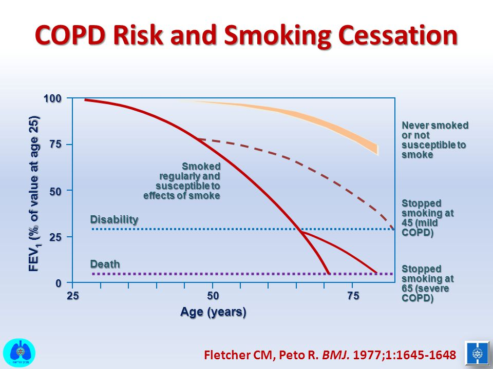 COPD Risk and Smoking Cessation