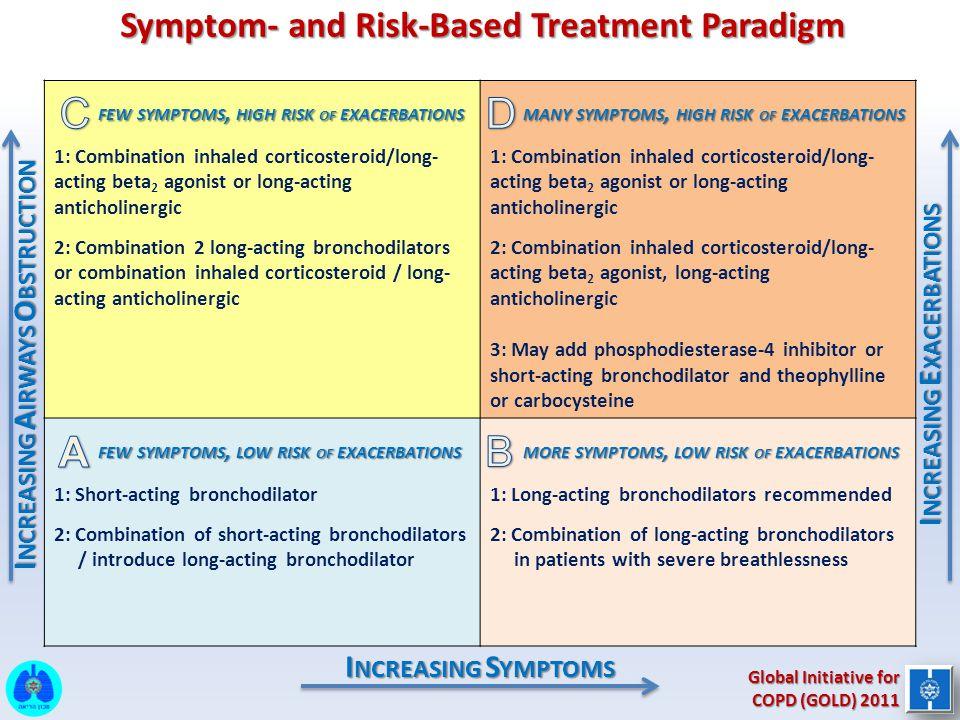 Symptom- and Risk-Based Treatment Paradigm