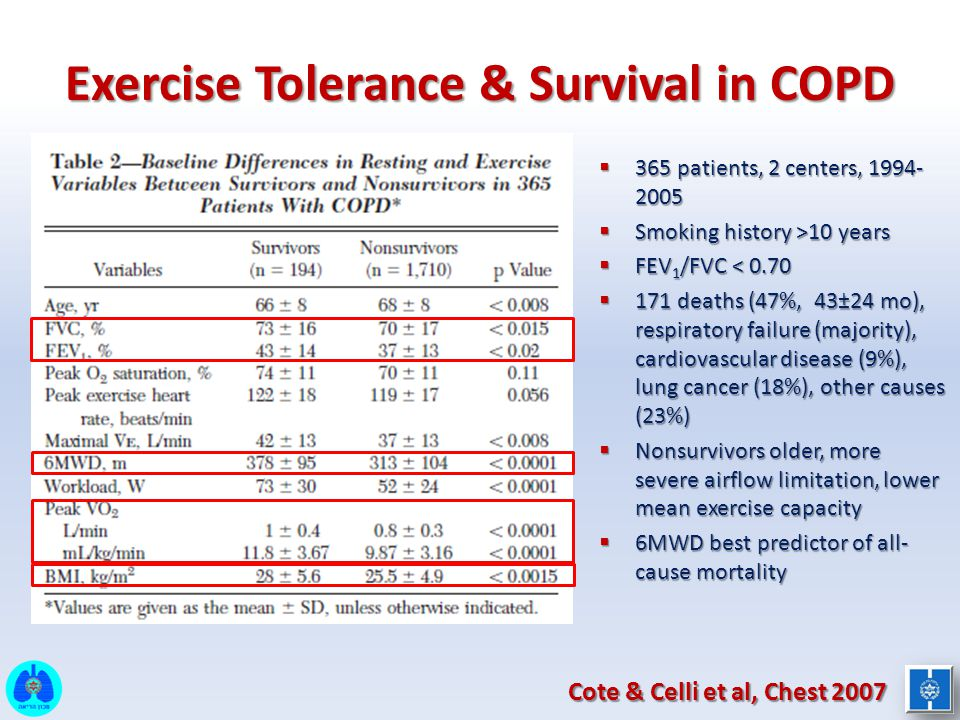 Exercise Tolerance & Survival in COPD