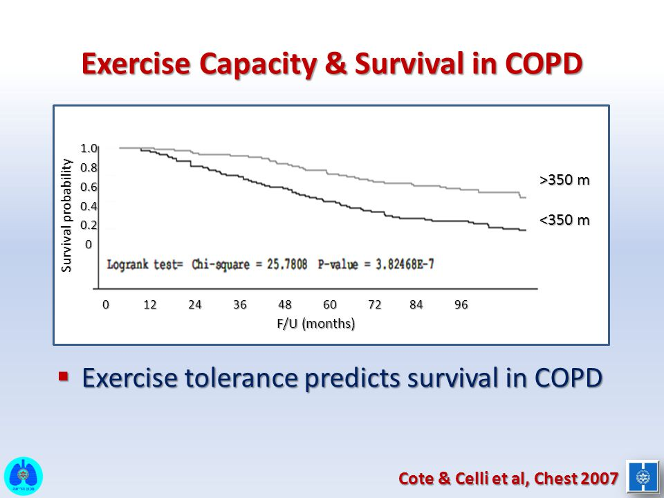 Exercise Capacity & Survival in COPD