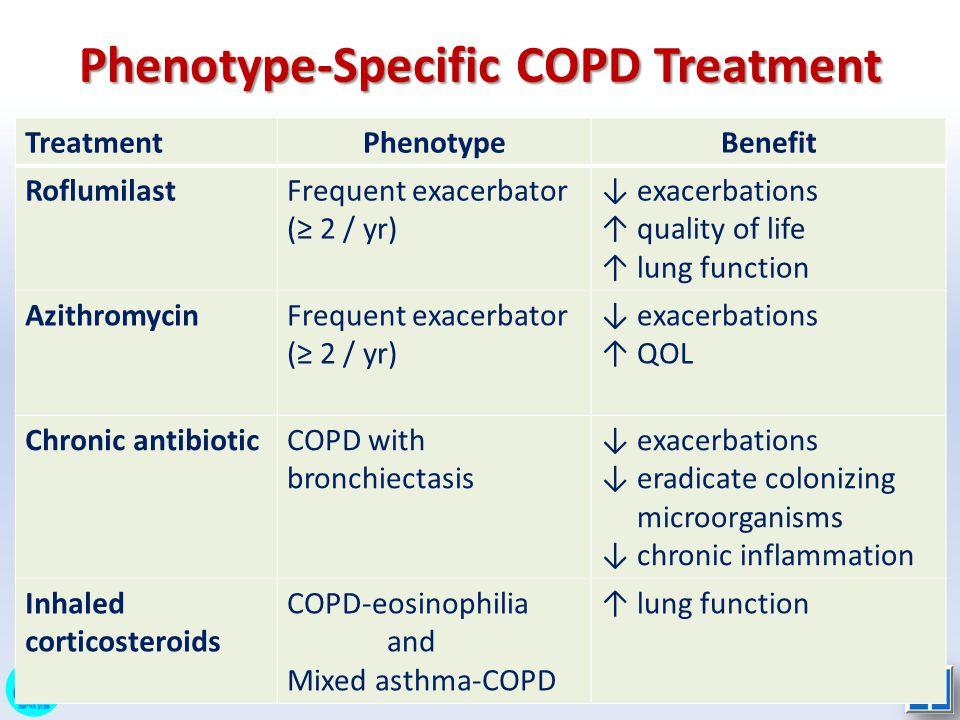 Phenotype-Specific COPD Treatment