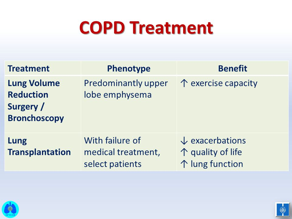 COPD Treatment Treatment Phenotype Benefit