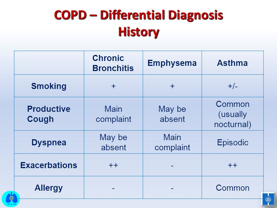 COPD – Differential Diagnosis History