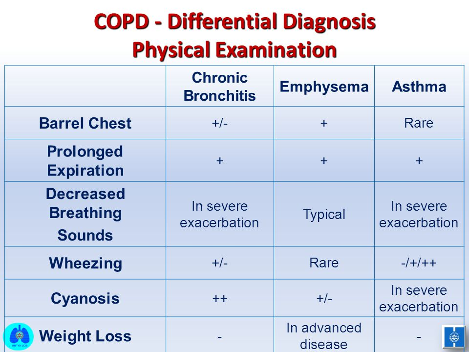 COPD - Differential Diagnosis Physical Examination