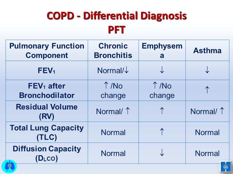 COPD - Differential Diagnosis PFT