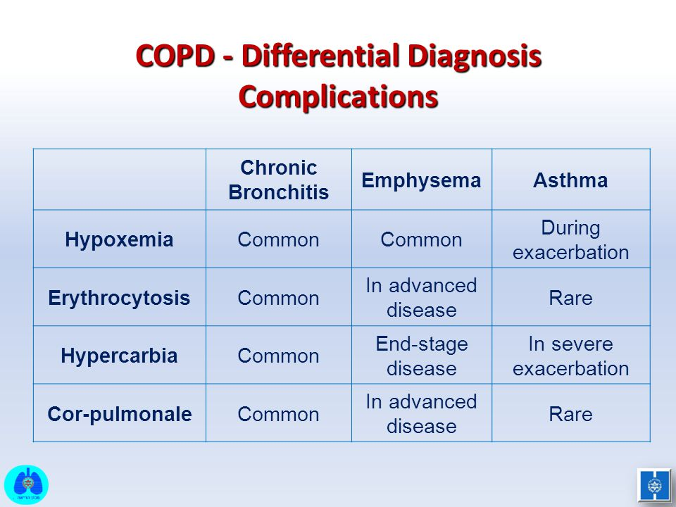 COPD - Differential Diagnosis Complications