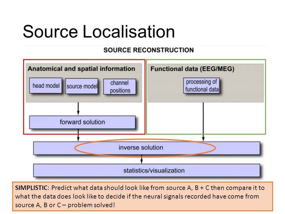 Source Localisation Head model needs to be better for eeg than meg to get the same accuracy.
