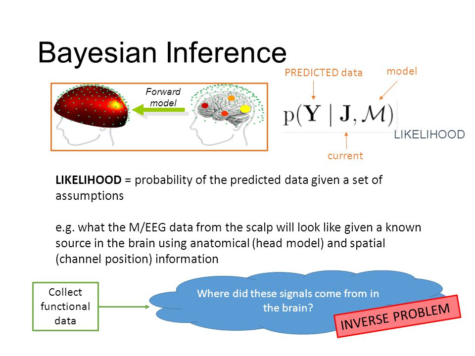 Bayesian Inference INVERSE PROBLEM