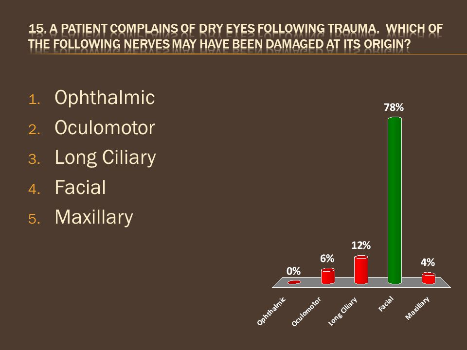 Ophthalmic Oculomotor Long Ciliary Facial Maxillary 10