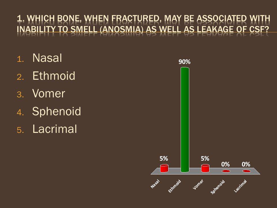 Nasal Ethmoid Vomer Sphenoid Lacrimal