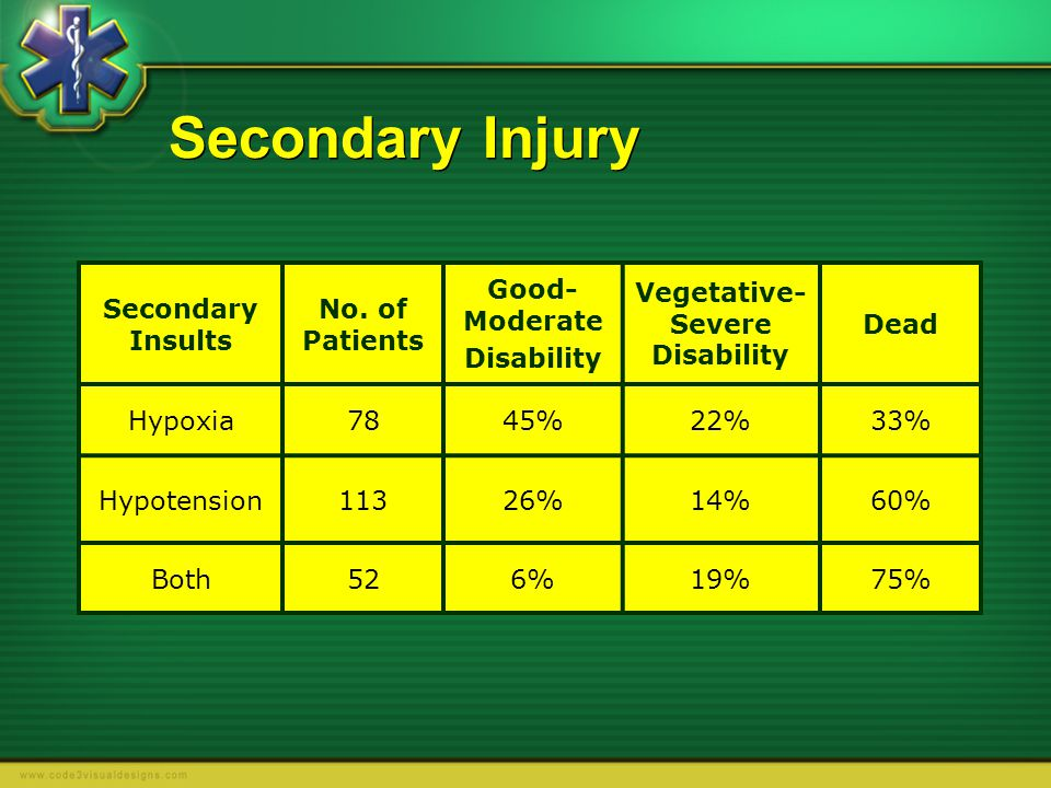 Vegetative- Severe Disability