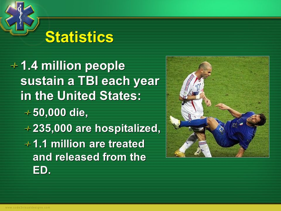 Statistics 1.4 million people sustain a TBI each year in the United States: 50,000 die, 235,000 are hospitalized,