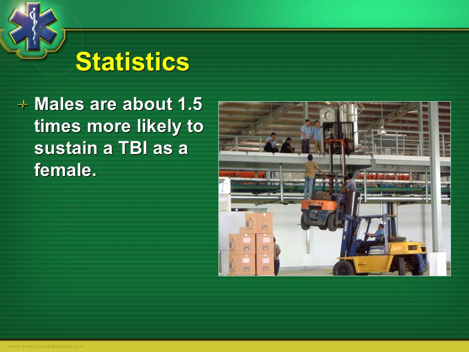 Statistics Males are about 1.5 times more likely to sustain a TBI as a female.