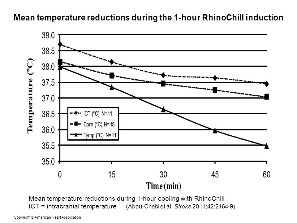 Mean temperature reductions during the 1-hour RhinoChill induction