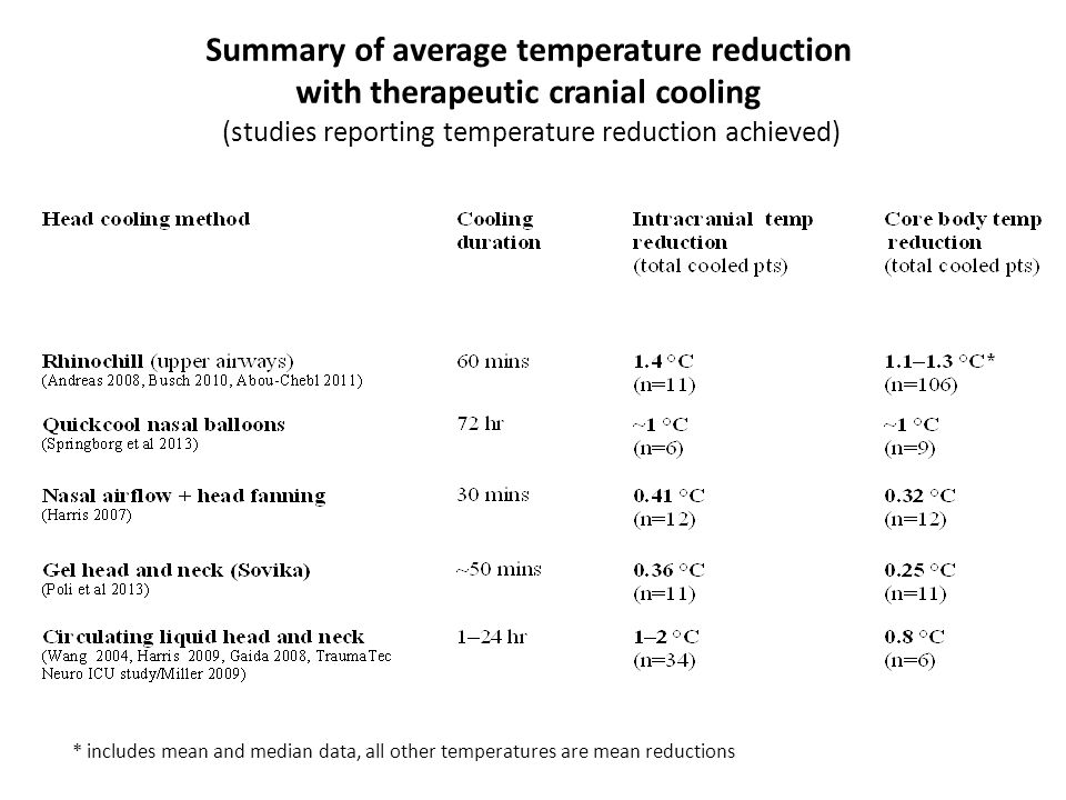 Summary of average temperature reduction
