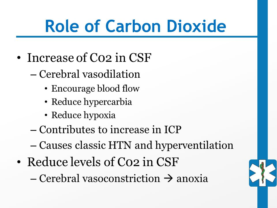 Role of Carbon Dioxide Increase of C02 in CSF