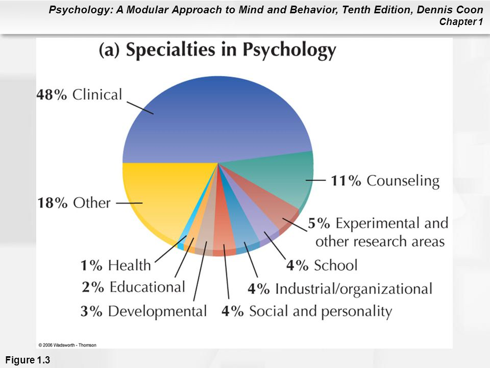 Figure 1.3a (a) Specialties in psychology. Percentages are approximate. (b) Where psychologists work. (c) This chart shows the main activities psychologists do at work. Any particular psychologist might do several of these activities during a work week (APA, 1998). As you can see, most psychologists specialize in applied areas and work in applied settings.