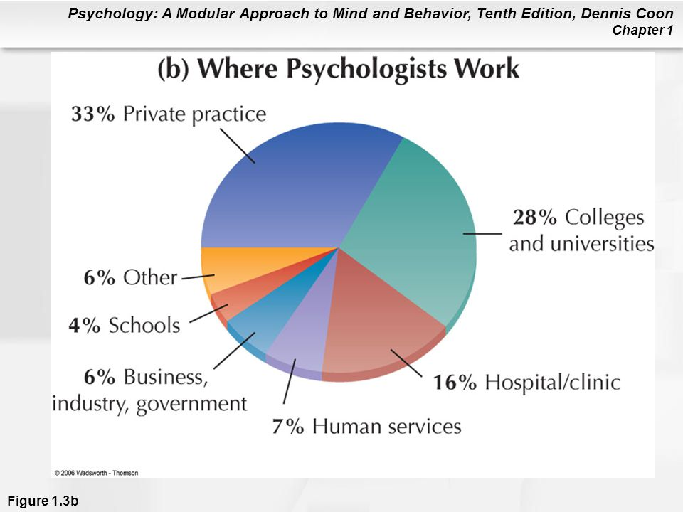 Figure 1.3b (a) Specialties in psychology. Percentages are approximate. (b) Where psychologists work. (c) This chart shows the main activities psychologists do at work. Any particular psychologist might do several of these activities during a work week (APA, 1998). As you can see, most psychologists specialize in applied areas and work in applied settings.