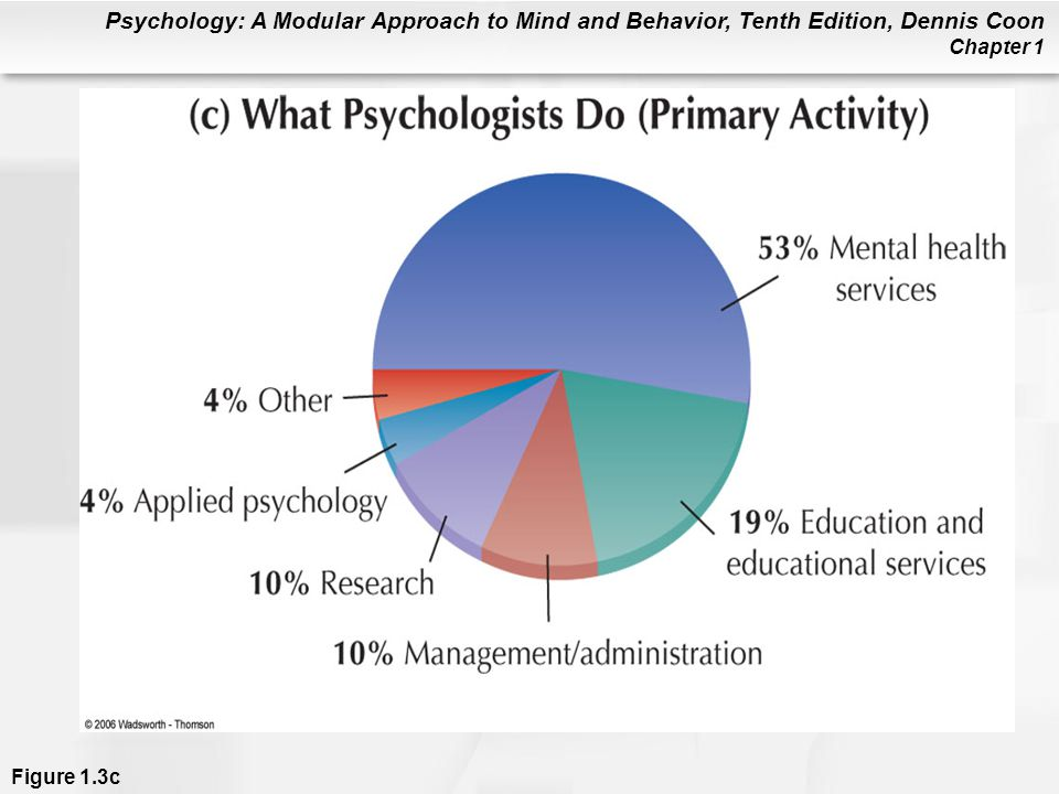 Figure 1.3c (a) Specialties in psychology. Percentages are approximate. (b) Where psychologists work. (c) This chart shows the main activities psychologists do at work. Any particular psychologist might do several of these activities during a work week (APA, 1998). As you can see, most psychologists specialize in applied areas and work in applied settings.
