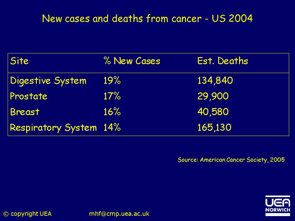 New cases and deaths from cancer - US 2004