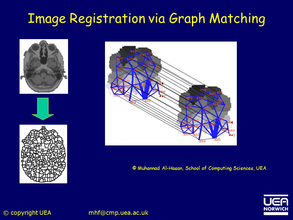 Image Registration via Graph Matching