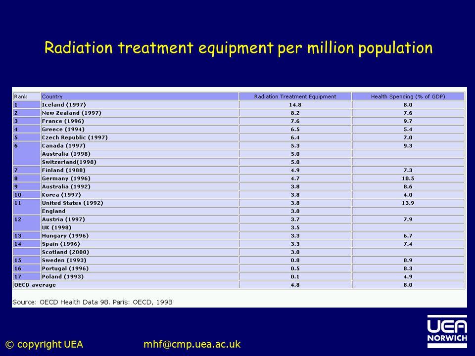 Radiation treatment equipment per million population