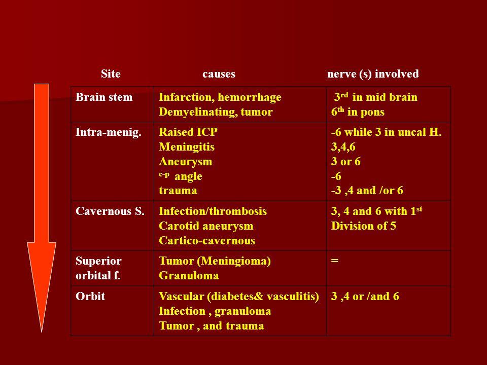 Infarction, hemorrhage Demyelinating, tumor 3rd in mid brain