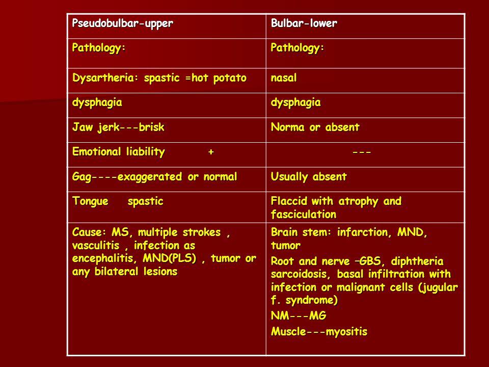 Pseudobulbar-upper Bulbar-lower. Pathology: Dysartheria: spastic =hot potato. nasal. dysphagia.