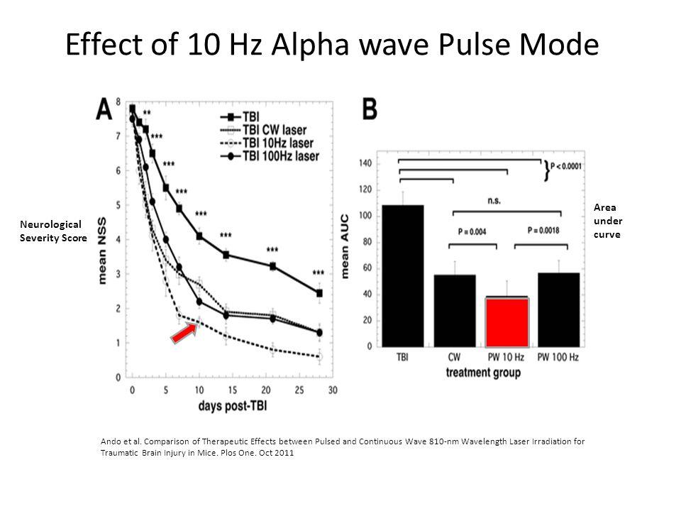 Effect of 10 Hz Alpha wave Pulse Mode