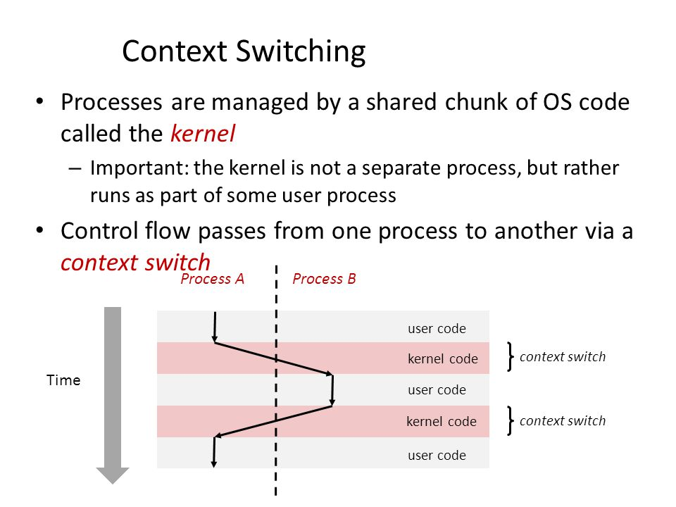Context Switching Processes are managed by a shared chunk of OS code called the kernel.