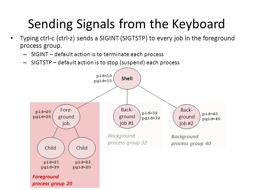 Sending Signals from the Keyboard