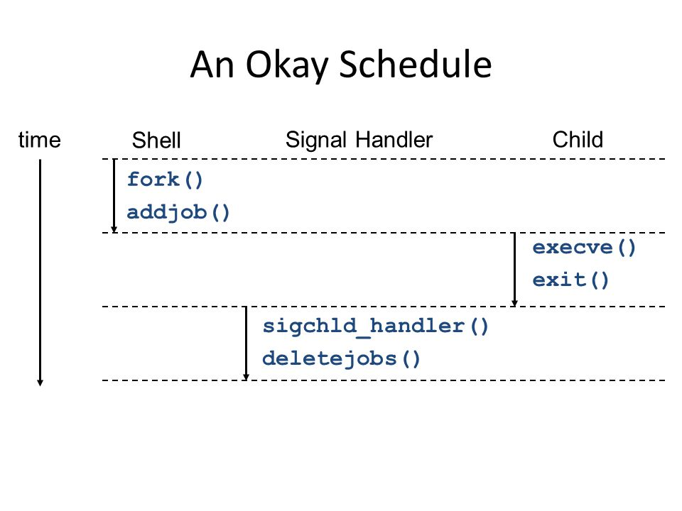 An Okay Schedule time Shell Signal Handler Child fork() addjob()