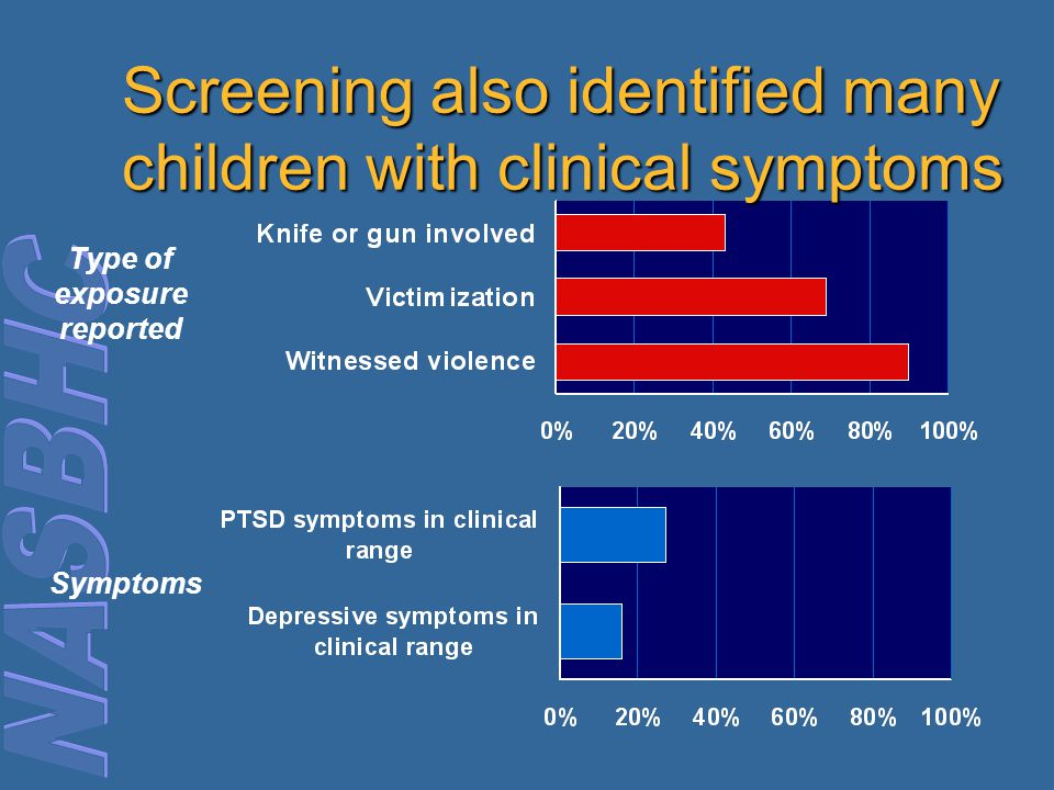 Screening also identified many children with clinical symptoms
