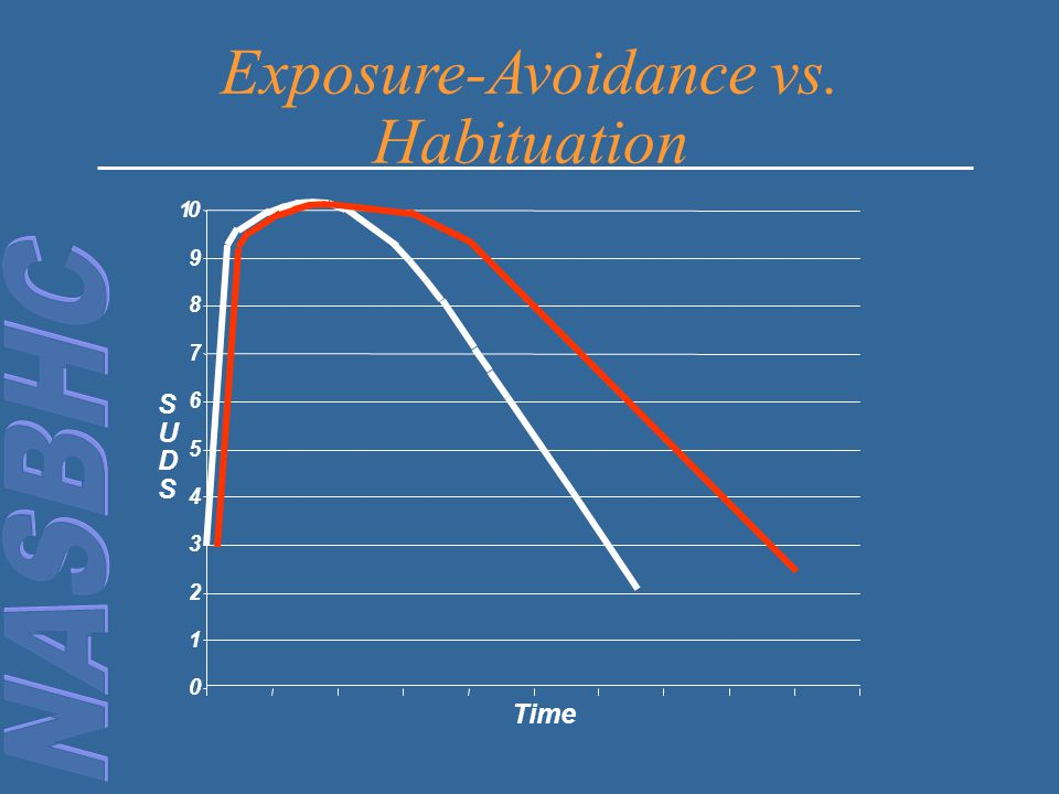 Exposure-Avoidance vs. Habituation
