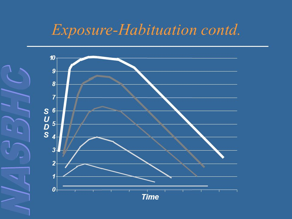 Exposure-Habituation contd.