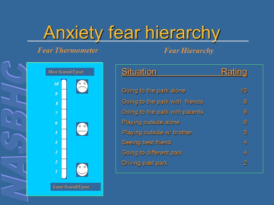Anxiety fear hierarchy