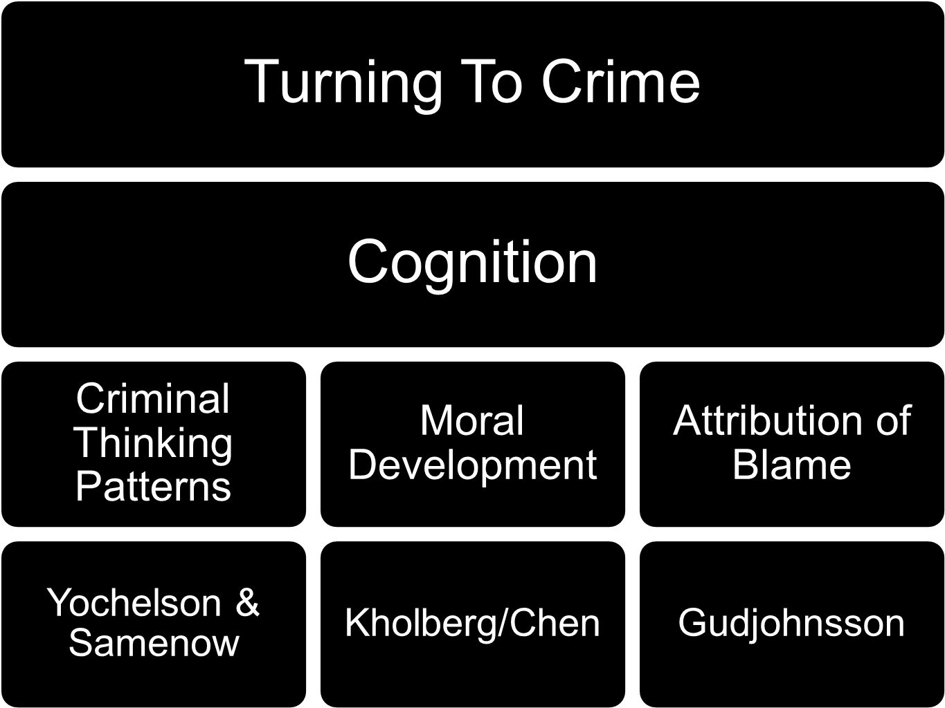 Criminal Thinking Patterns